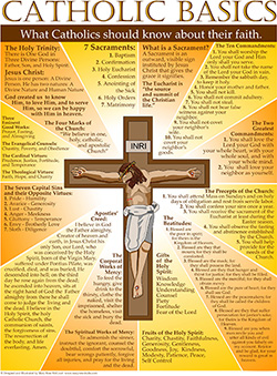 Catholic Basics Poster